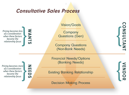 Sales Process for Banks